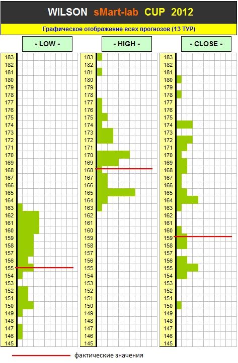 Итоги 13 Тура Кубка «WILSON Smart-Lab CUP 2012»