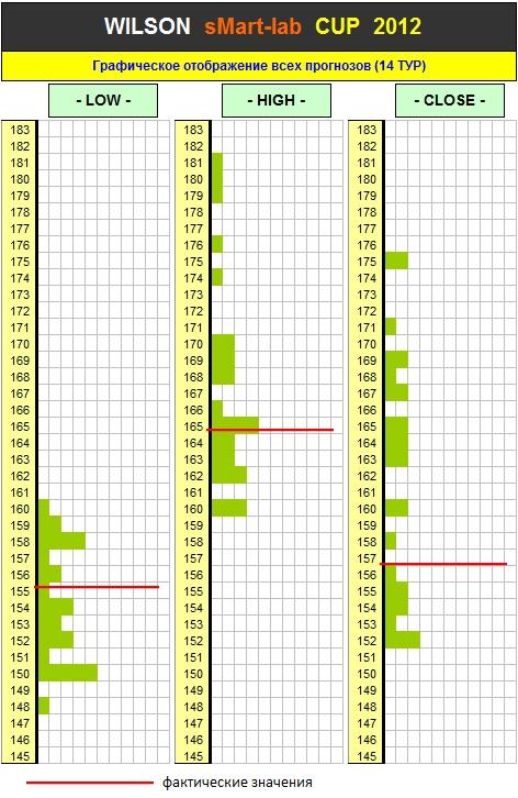 Итоги 14 Тура Кубка «WILSON Smart-Lab CUP 2012»