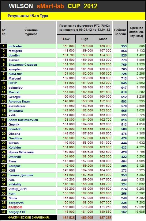 Итоги 15 Тура Кубка «WILSON Smart-Lab CUP 2012»