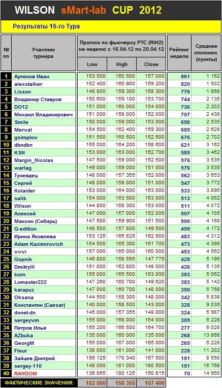 Итоги 16 Тура Кубка «WILSON Smart-Lab CUP 2012»