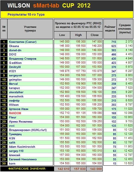 Итоги 18 Тура Кубка «WILSON Smart-Lab CUP 2012»