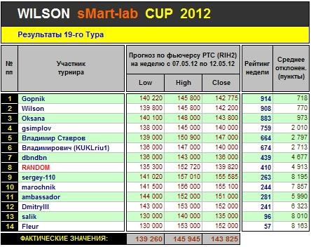 Итоги 19 Тура Кубка «WILSON Smart-Lab CUP 2012»