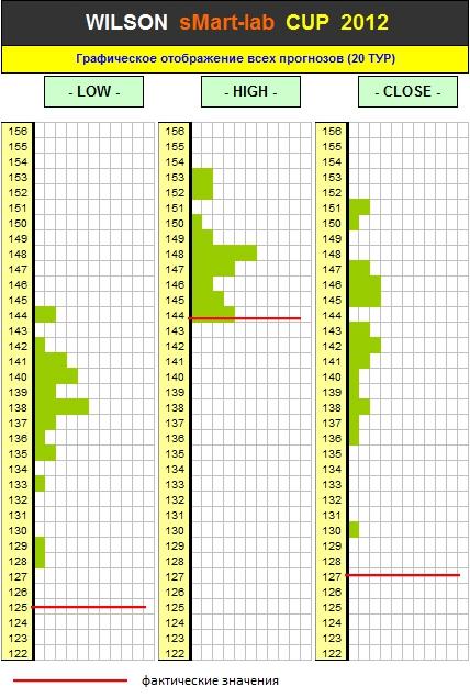 Итоги 20-го Тура Кубка «WILSON Smart-Lab CUP 2012»