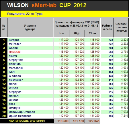 Итоги 22-го Тура Кубка «WILSON Smart-Lab CUP 2012»