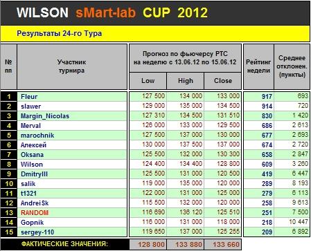 Итоги 24-го Тура Кубка «WILSON Smart-Lab CUP 2012»
