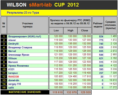 Итоги 23-го Тура Кубка «WILSON Smart-Lab CUP 2012»