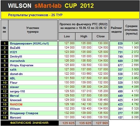 Итоги 25-го Тура Кубка «WILSON Smart-Lab CUP 2012»