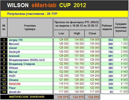 Итоги 26-го Тура Кубка «WILSON Smart-Lab CUP 2012»