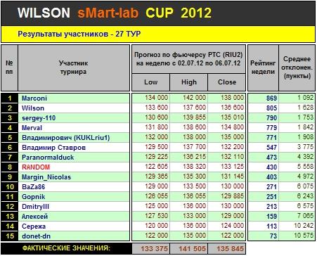 Итоги 27-го Тура Кубка «WILSON Smart-Lab CUP 2012»