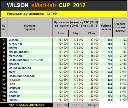 Итоги 28-го Тура Кубка «WILSON Smart-Lab CUP 2012»