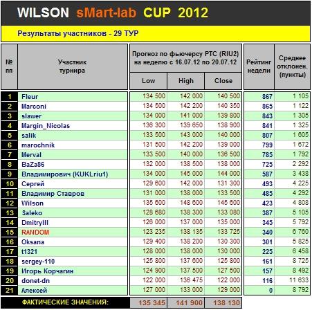 Итоги 29-го Тура Кубка «WILSON Smart-Lab CUP 2012»
