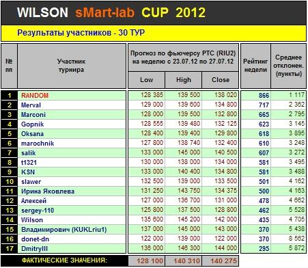 Итоги 30-го Тура Кубка «WILSON Smart-Lab CUP 2012»