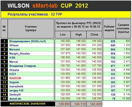 Итоги 32-го Тура Кубка «WILSON Smart-Lab CUP 2012»