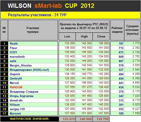 Итоги 31-го Тура Кубка «WILSON Smart-Lab CUP 2012»