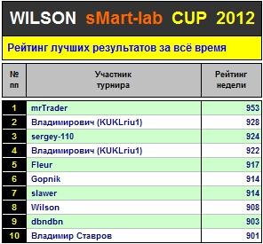 Итоги 33-го Тура Кубка «WILSON Smart-Lab CUP 2012»