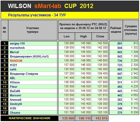 Итоги 34-го Тура Кубка «WILSON Smart-Lab CUP 2012»