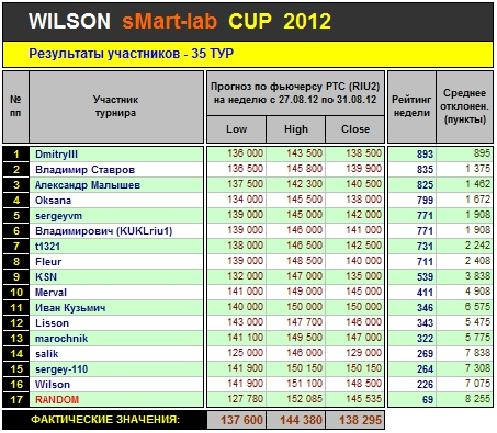 Итоги 35-го Тура Кубка «WILSON Smart-Lab CUP 2012»