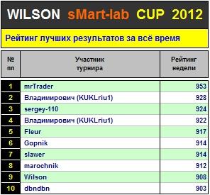 Итоги 36-го Тура Кубка «WILSON Smart-Lab CUP 2012»