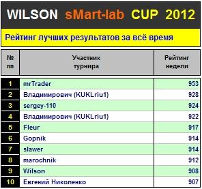 Итоги 37-го Тура Кубка «WILSON Smart-Lab CUP 2012»