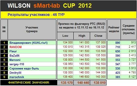 Итоги 46-го Тура Кубка «WILSON Smart-Lab CUP 2012»