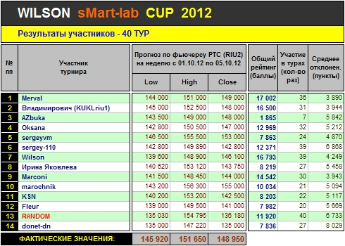 Итоги 40-го Тура Кубка «WILSON Smart-Lab CUP 2012»