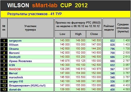 Итоги 41-го Тура Кубка «WILSON Smart-Lab CUP 2012»