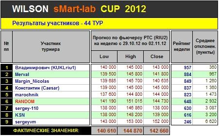 Итоги 44-го Тура Кубка «WILSON Smart-Lab CUP 2012»