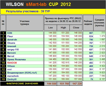 Итоги 39-го Тура Кубка «WILSON Smart-Lab CUP 2012»