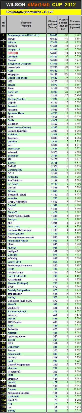 Итоги 45-го Тура Кубка «WILSON Smart-Lab CUP 2012»