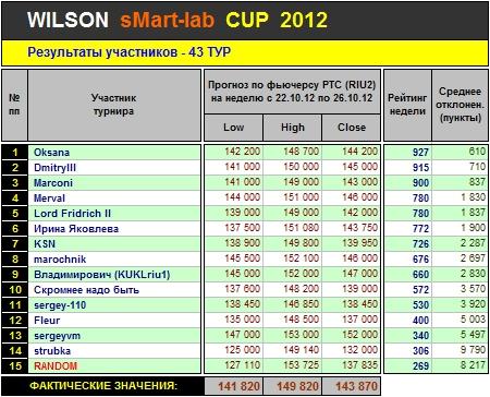 Итоги 43-го Тура Кубка «WILSON Smart-Lab CUP 2012»
