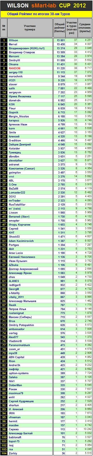Итоги 38-го Тура Кубка «WILSON Smart-Lab CUP 2012»