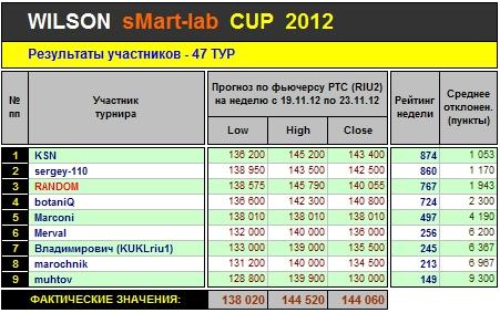 Итоги 47-го Тура Кубка «WILSON Smart-Lab CUP 2012»
