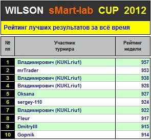 Итоги 48-го Тура Кубка «WILSON Smart-Lab CUP 2012»