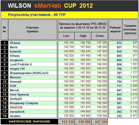 Итоги 49-го Тура Кубка «WILSON Smart-Lab CUP 2012»