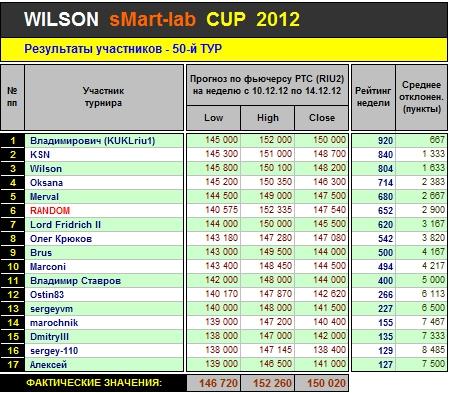 Итоги 50-го Тура Кубка «WILSON Smart-Lab CUP 2012»