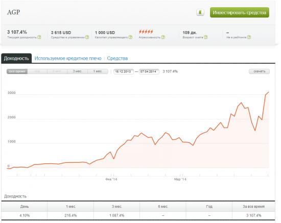 Торговля на форекс... первый опыт.(спустя 109 дней) +3107%