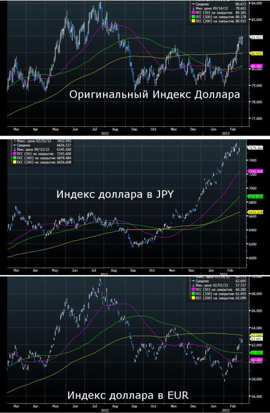 индекс доллара в разных валютах