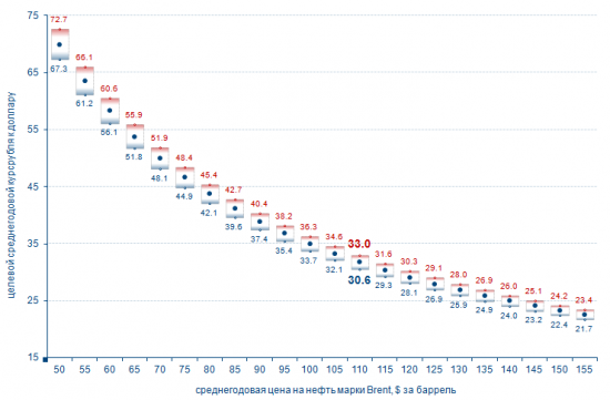 Нефть vs Рубль. Грфик от Е.Сусина.