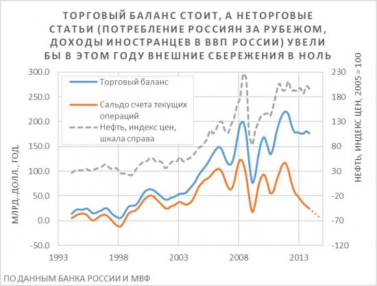 Рублю дешеветь!