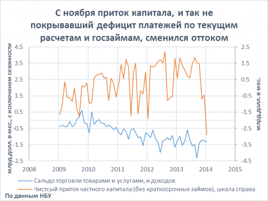 Финансы Украины к началу марта!