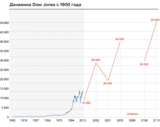 Что будет с финансовым рынком через 100 лет?