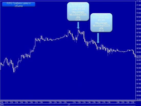 Результативность торговых сигналов.