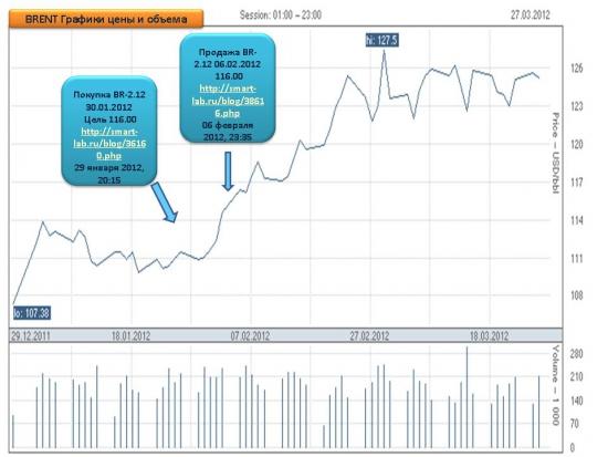 Результативность торговых сигналов 16 положительных, 1 убыточный, 2 активных.