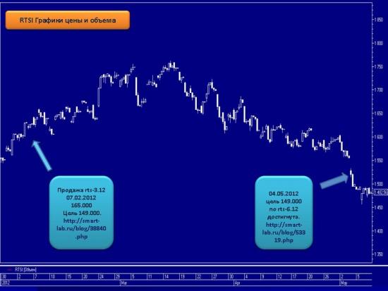Результативность из 22 торговых сигналов 20 положительных, 2 убыточных.Давайте зарабатывать вместе!