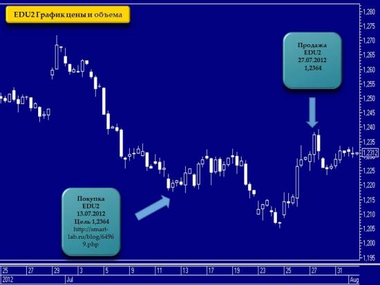 Торговые сигналы. Доверительное управление.Фьючерсный контракт на курс евро-доллар США.Путь пройден. Из 26 торговых сигналов 22 положительных, 2 убыточных, 2 активных.