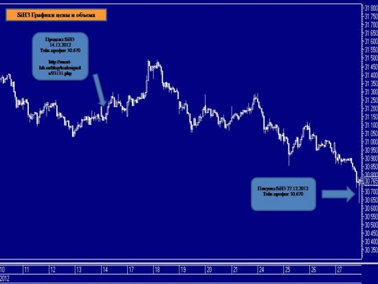 Торговые сигналы. Путь пройден. Фьючерсный контракт на курс доллар США - российский рубль. Из 31 торговых сигналов 23 положительных, 4 убыточных, 4 активных.