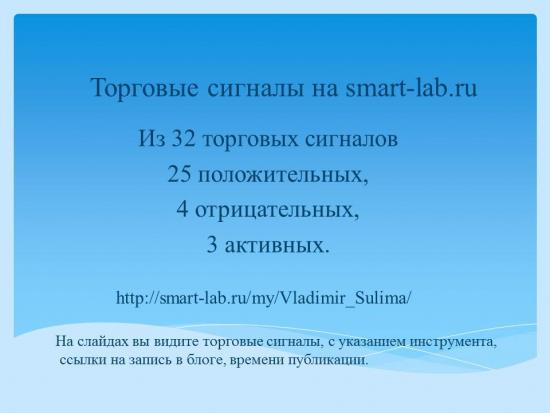 Путь пройден. Сбербанк России ОАО ао.Из 32 торговых сигналов 25 положительных, 4 убыточных, 3 активных.