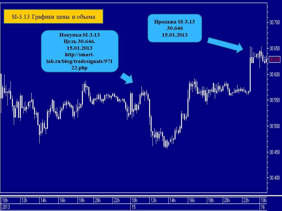 Курс доллара на 15.01 2013