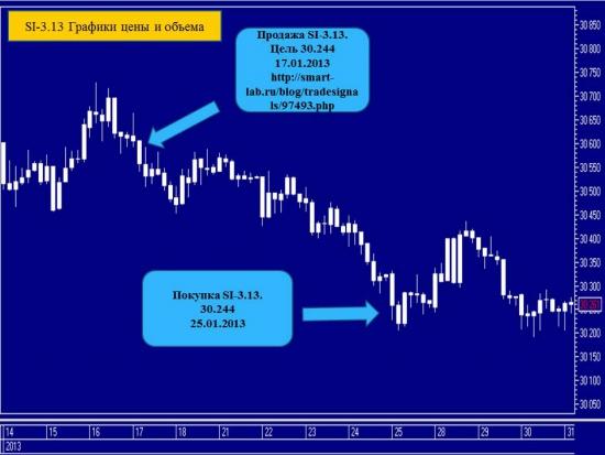 Путь пройден. Фьючерсный контракт на курс доллар США - российский рубль. Из 38 торговых сигналов 28 положительных, 6 убыточных, 4 активных.