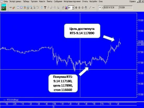 Путь пройден! Rts-9.14. Из 92 торговых сигналов 61 положительный, 31 отрицательный.